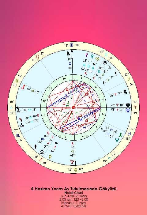 4 Haziran Dolunay ve Yarım Ay Tutulması – Değerler Değişince Davranışlar da Değişir…